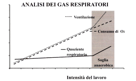 analisi dei gas respiratori