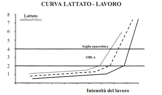 curva lattato lavoro