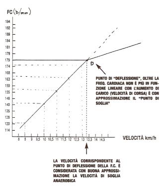 Determinazione della soglia anaerobica mediante Test di Conconi